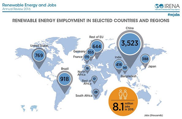 Renewable energy jobs in select countries (excluding large hydropower). CREDIT: IRENA.