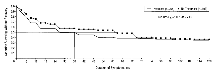 A graph showing how long it takes for people to recover from PTSD. There are separate curves for people who get treatment and people who don't get treatment. The study extends for 10 years, with about a third never recovering.
