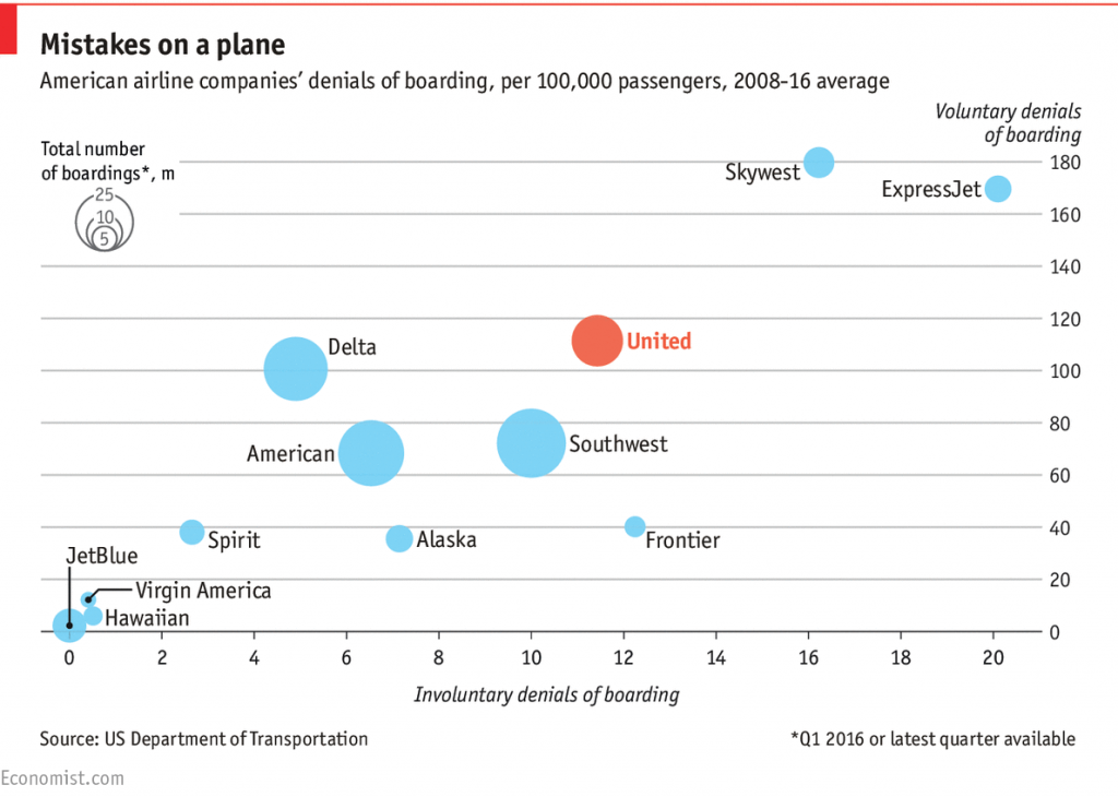 A chart showing the number of voluntary and involuntary bumps for various airlines from 2008-2016. Most major American airlines, including United and Southwest have around 1 voluntary bump per 1,000 passengers, and 1 involuntary bump per 10,000 passengers. Virgin America and Hawaiian, have hardly any bumps, while JetBlue has zero bumps.