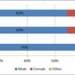8-May-Gender-Analysis-Medium-600