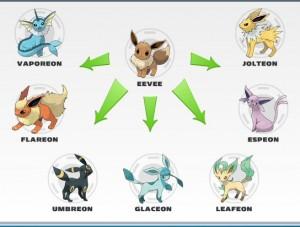 eevee-evolutions