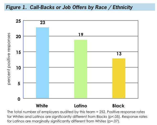 The white applicant had a 23% success rate, the Latino applicant 19%, the black applicant 13%.