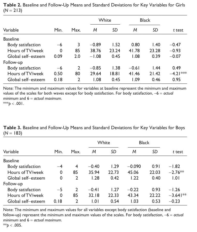 A table from the study showing study outcomes (white vs. black and boys vs. girls)