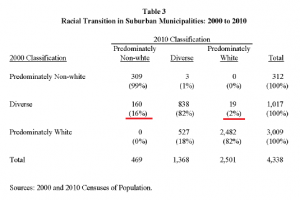 Table 3: Racial Transition in Suburban Municipalities: 2000 to 2010
