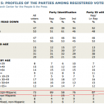 Profiles of the parties among registered voters