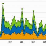 Site traffic summary graph