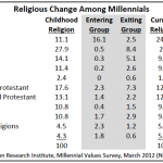 Religious affiliation of millennials.