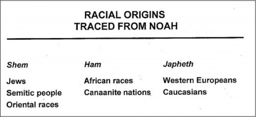 RacialOriginsNoah