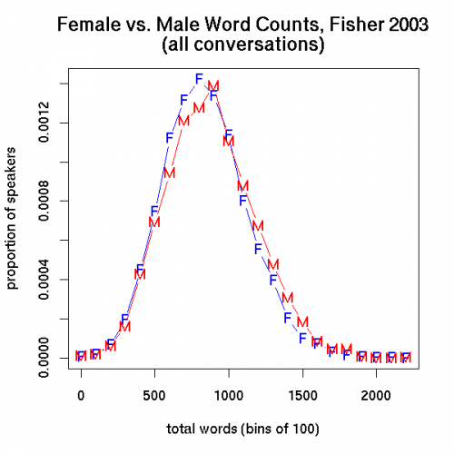 female-vs-male-word-counts