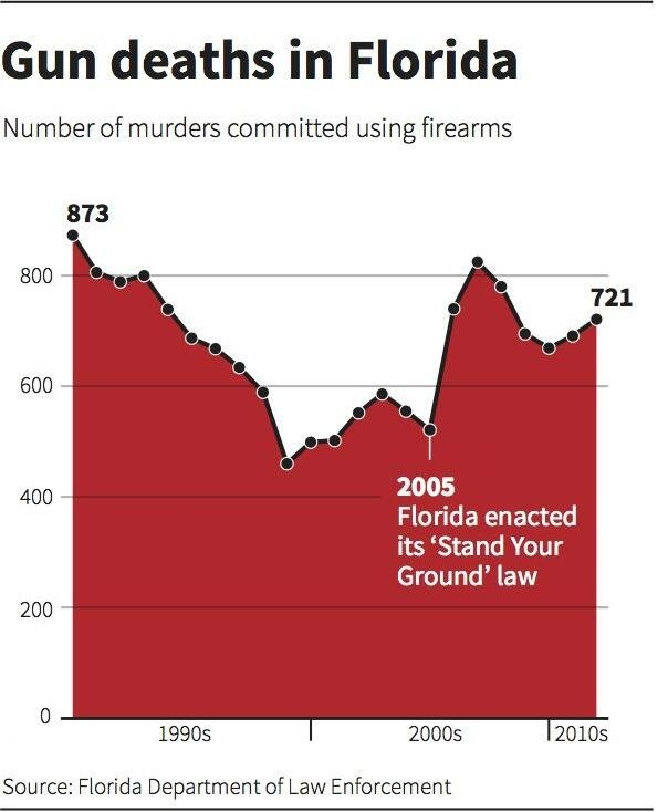 gun control and the consequences of gun ownership in america Violence peaked when gun ownership peaked, in the 1970s and early 1980s so are we really sure its guns that are causing america's violence epidemic if the most rudimentary possible reforms are shut down immediately because there are not 60 votes for gun control.