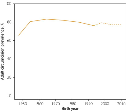 Prevalence of adult circumcision in the United States during the past 6 decades (1948-2010). The solid line represents documented prevalence among adults; dashed line, [Morris's] predictions.