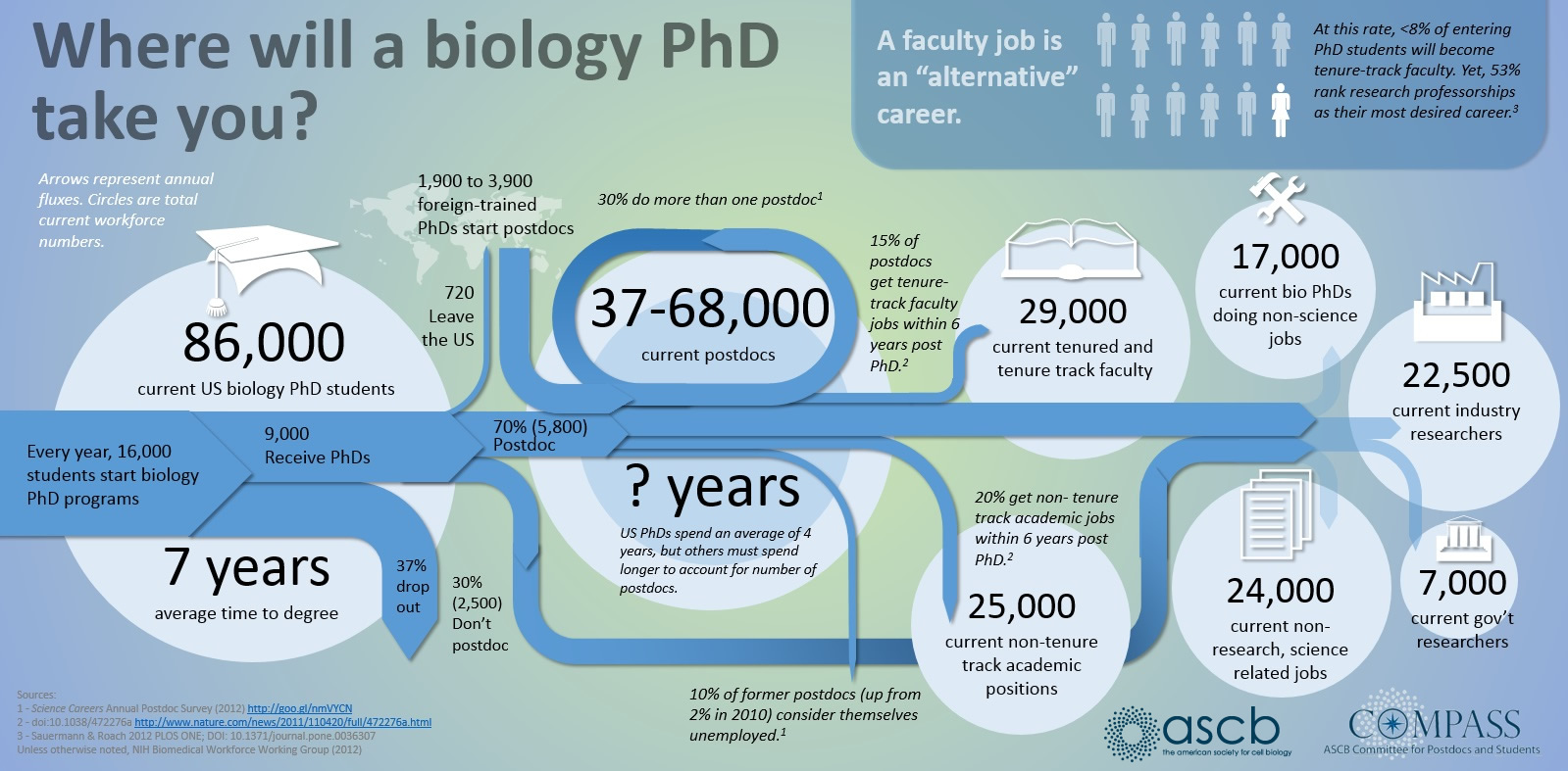 Phd salaries in usa