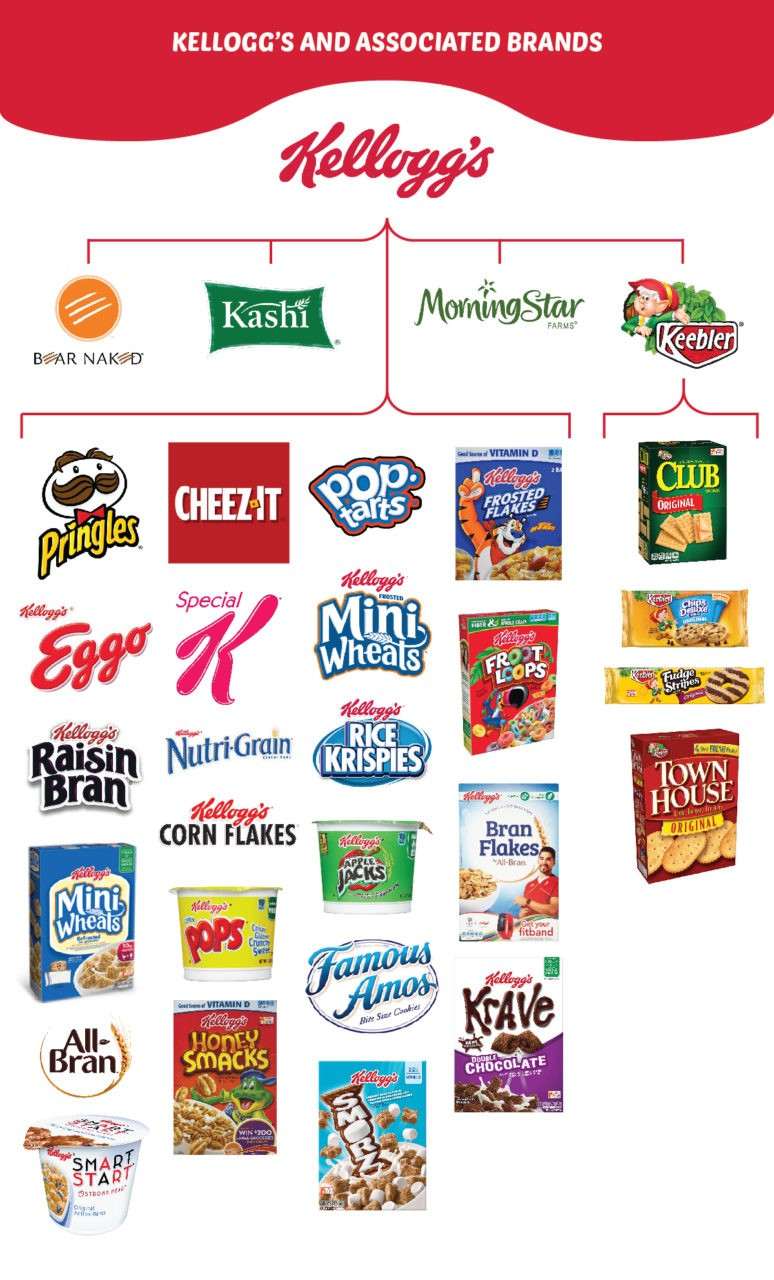 ansoff matrix on kelloggs A favorite cereals & breakfast provider across the world is kelloggs, which is admired for its marketing strategies here is the swot analysis of kelloggs kelloggs has acquired various companies over the years which helped it in optimizing the use of its resources.