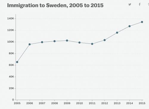 immigrationtosweden