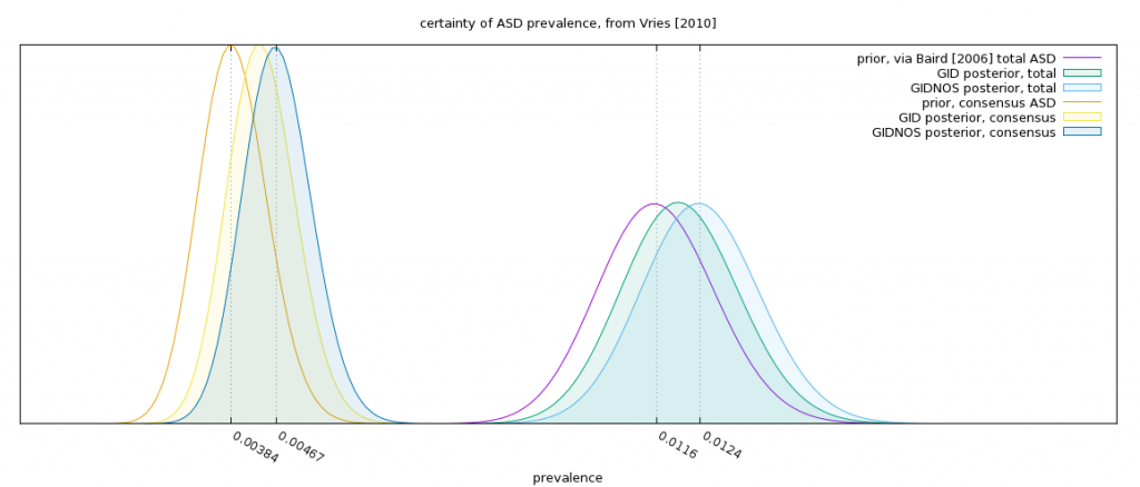 Austism prevalence, from Vries [2010].