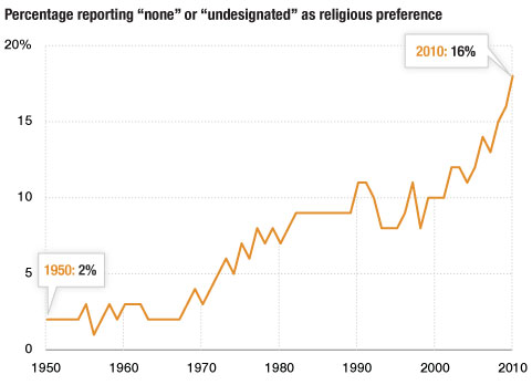 religion-gallup-none
