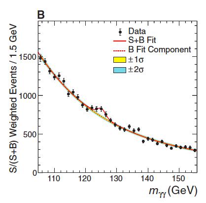Higgs data CMS