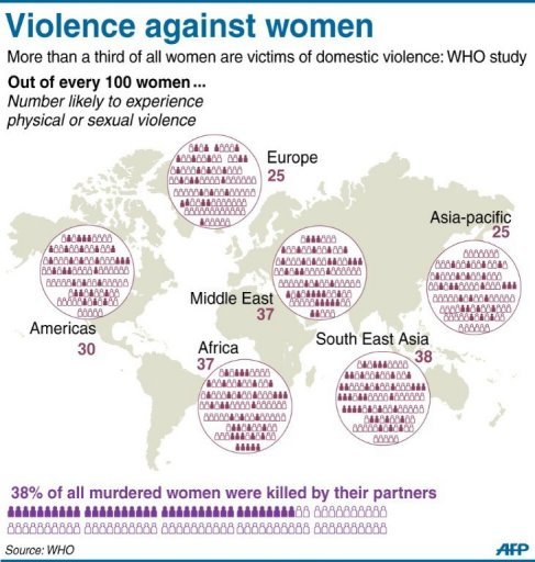 WHO violence against women