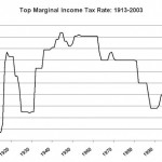 Top_Marginal_Income_Tax_Rate_1913-2003