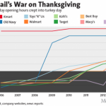 retailers war on thanksgiving