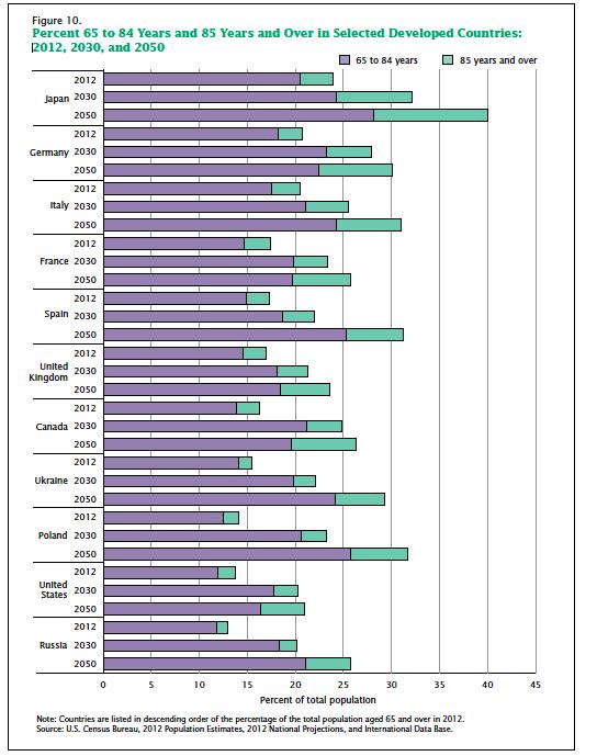 census-aging