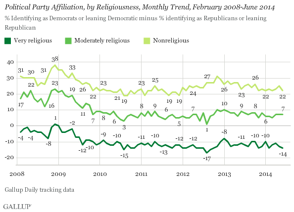 Gallup religious