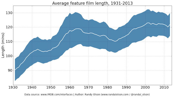 avg-feature-film-length-sliding-window-plot