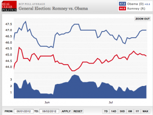 Obama-Romney 2012
