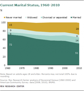 2011-marriage-decline-01