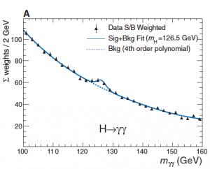 Higgs data ATLAS