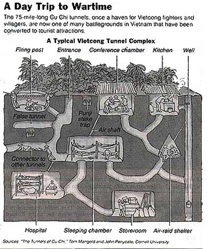 Cu Chi tunnels in Vietnam - note the scale
