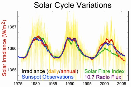 Here comes the sun's cycle » The Zingularity