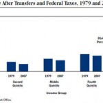 CBO_income_share_after_transfers