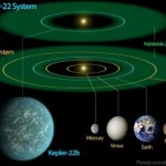 "This diagram compares our solar system to Kepler-22, a star system containing the first ""habitable zone"" planet discovered by the Kepler mission. (NASA/Ames/JPL-Caltech)"