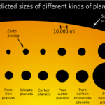 An exosolar guide of planets by size vs density and theoretical composition.