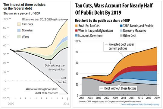 wapo_cbpp_debt