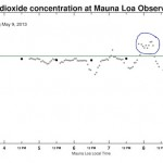 CO2MaunaLoa