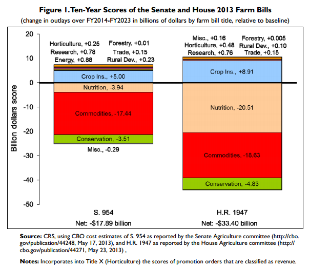 house-senate-bills-vs-baseline