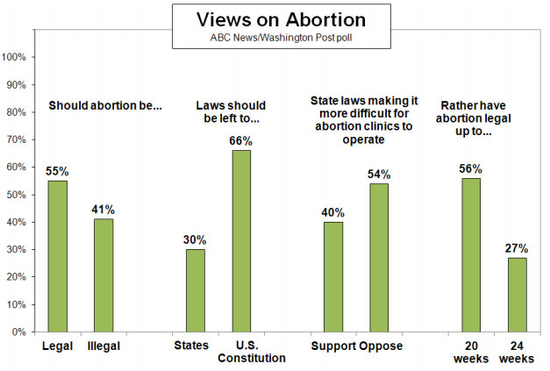 ABC_WaPo_abortion_poll_7_13