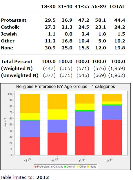 GSS_2012_religion