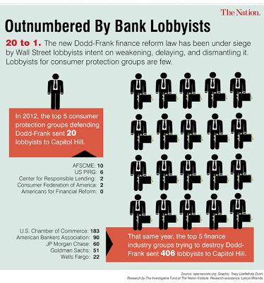 DoddFrank_Lobbyists_615px-1