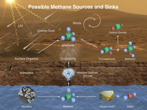 This image illustrates possible ways methane might be added to Mars' atmosphere (sources) and removed from the atmosphere (sinks). NASA's Curiosity Mars rover has detected fluctuations in methane concentration in the atmosphere, implying both types of activity occur on modern Mars. A longer caption discusses which are sources and which are sinks. (Image Credit: NASA/JPL-Caltech/SAM-GSFC/Univ. of Michigan)