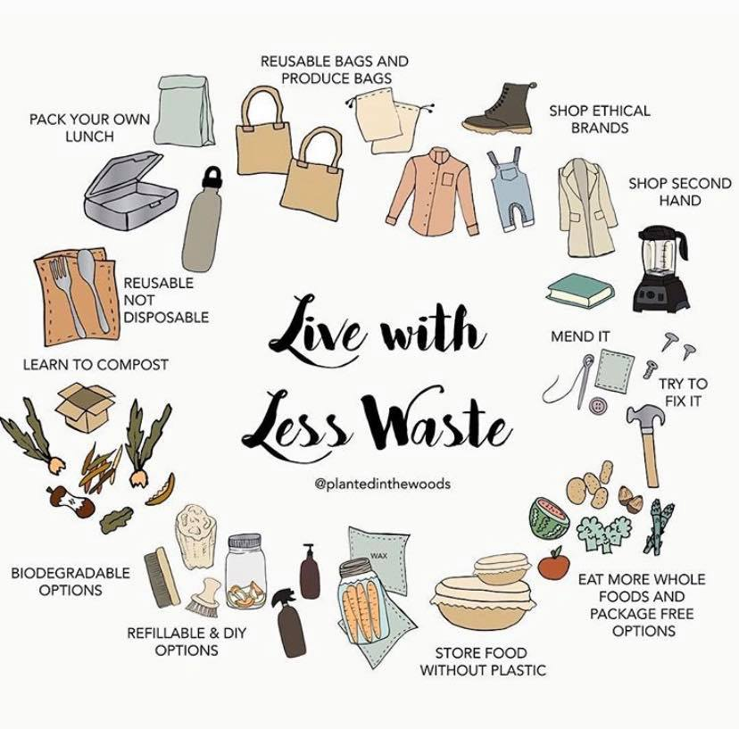 Live with Less Waste