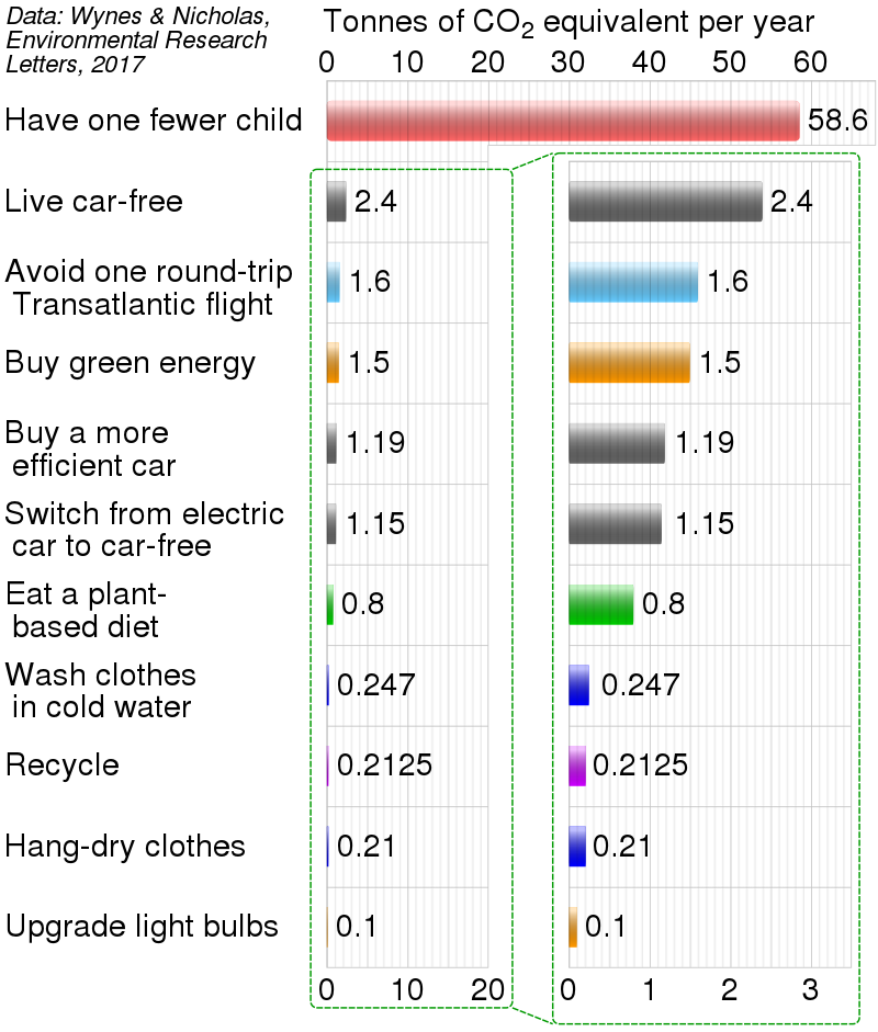 Reduction of one's carbon footprint for various actions.