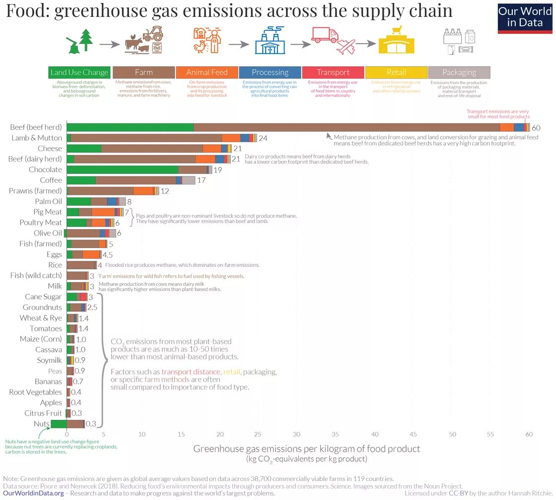 Greenhouse gas emission from food.