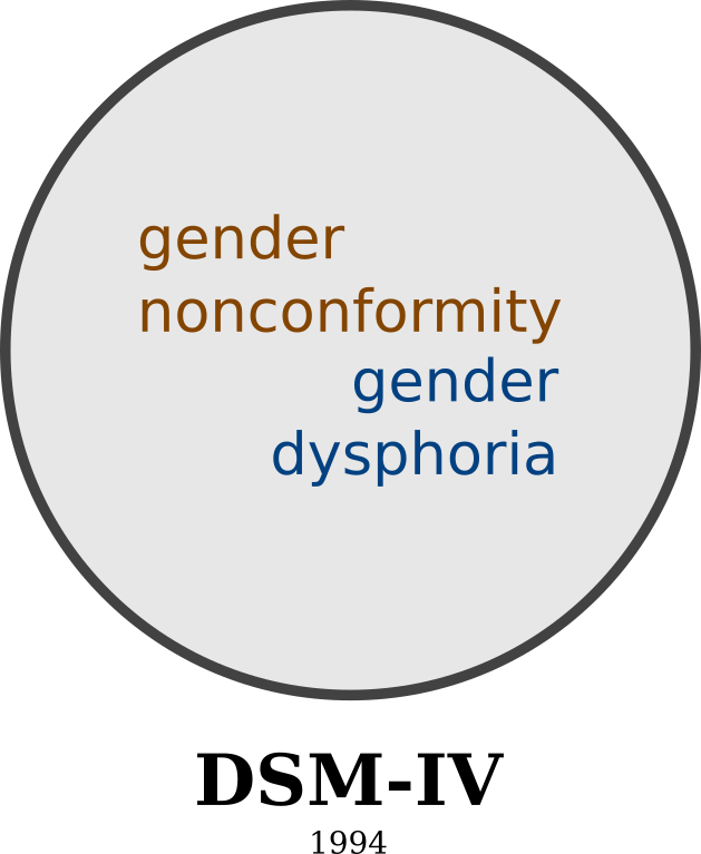 """Gender Identity Disorder"" in the DSM 4."