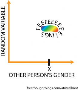 Transcript: Two axes labeled random variable, and other person's gender. In the middle is a rainbow blob labeled feeeeeeelings.