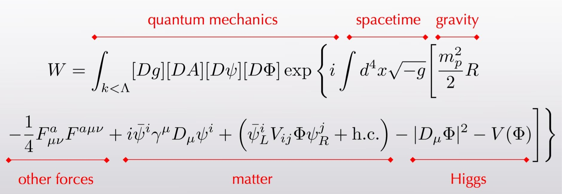 Transcript: an equation for W, the amplitude of a quantum transition, including parts from quantum mechanics, spacetime, gravity, other forces, matter, and Higgs.