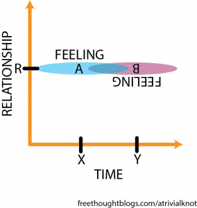 Transcript: Two axes labeled relationship and time. At relationship R and time X, there is a blob labeled feeling A, while at relationship R and time Y, there is a blob labeled feeling B.