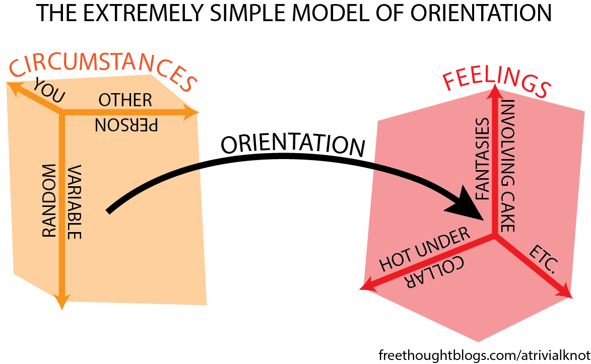 Transcript: Orientation is depicted as an arrow between two cuboids. The first cuboid, labeled circumstances, has axes for you, the other person, and a random variable. The second cuboid, labeled feelings, has axes for hot under collar, fantasies involving cake, and etc.